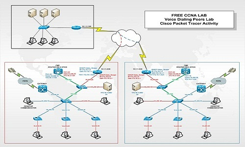 Solved packet tracer activities | Solved: ASA packet tracer cisco