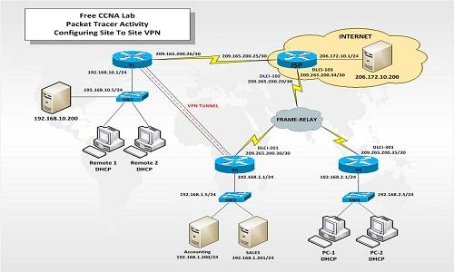VPN | FREE CCNA LAB