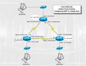 Basic-OSPF-Confg