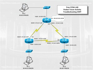 troubleshooting-OSPF-ccna