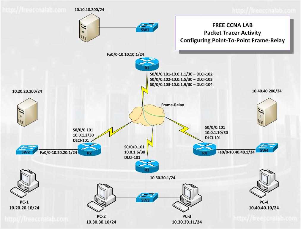 Free CCNA Lab Configuring Point-To-Point Frame Relay