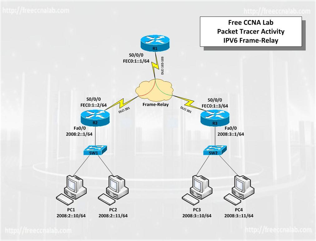 Free CCNA Lab IPV6 Frame-Relay