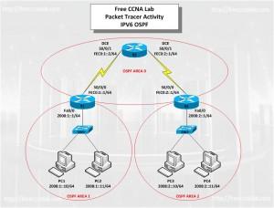 IPV6-OSPF