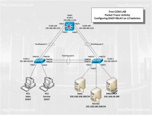 SW-DHCP-Relay