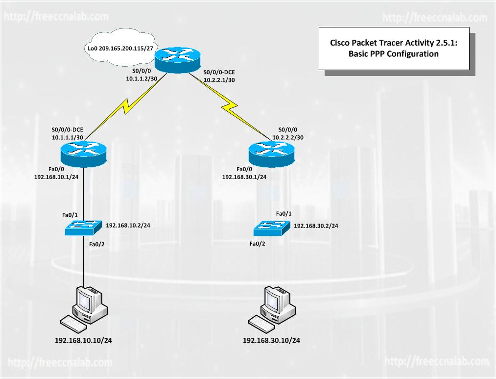 Three Labs In One PPP Encapsulation Configuration