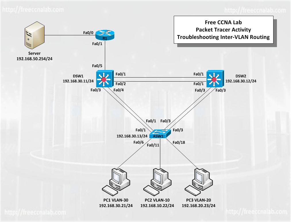 Troubleshooting Inter VLAN Routing Packet Tracer Activity