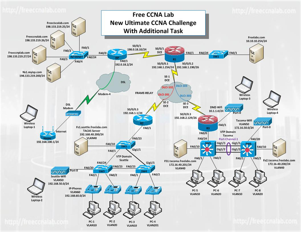 new ultimate ccna challenge for packet tracer