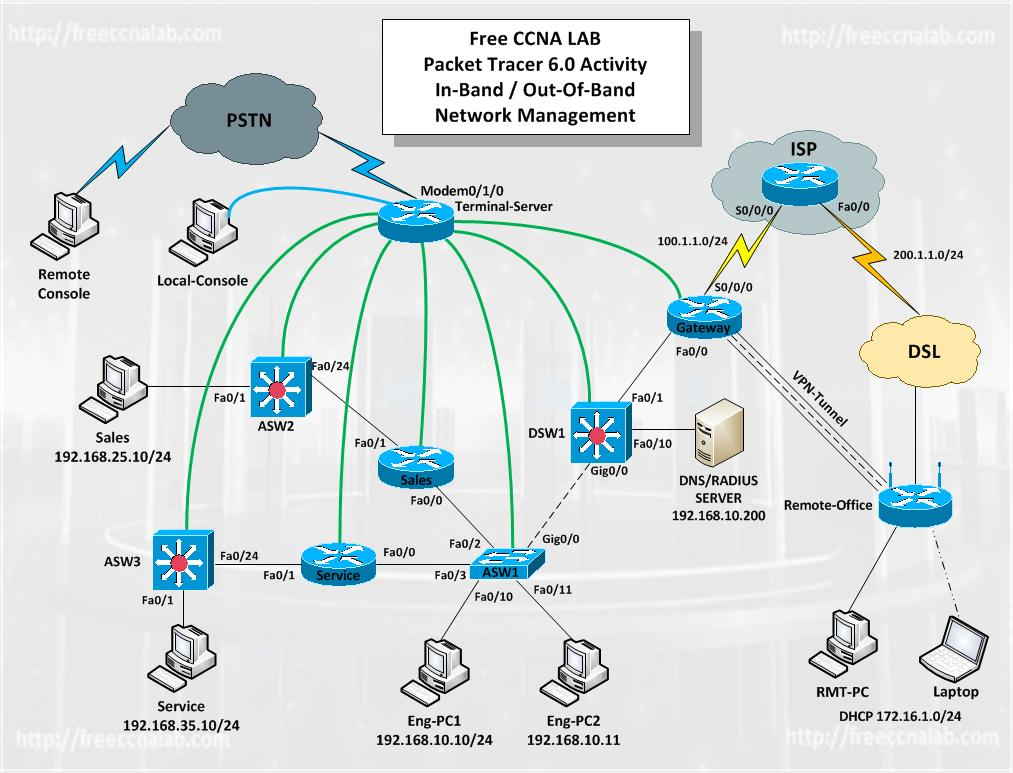 Packet Tracer 6 Lab Network Management