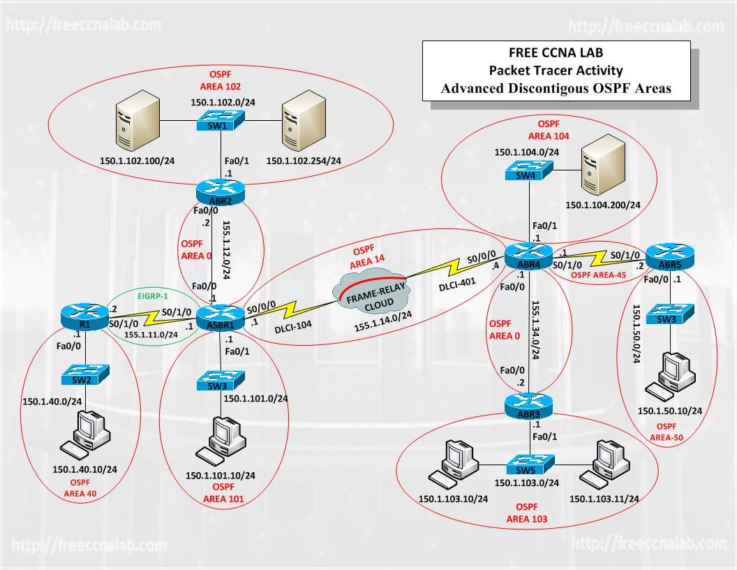 CCNA Packet Tracer Lab Discontigous OSPF Areas