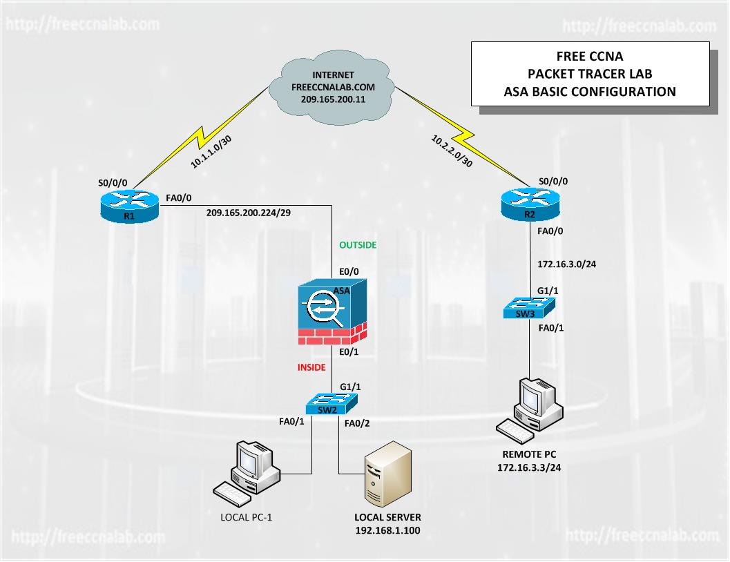The Purpose Of This Lab Is To Provide A Better Understanding Ciscos ASA 5505 Adaptive Security Appliance Cisco Device That