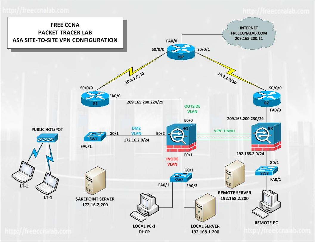 Asa site to site vpn packet tracer lab pooptronica Gallery