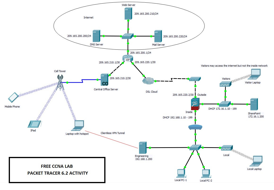 Packet Tracer | FREE CCNA LAB